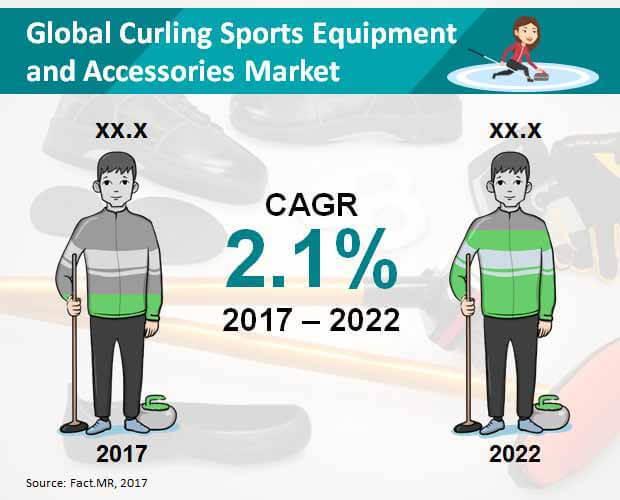 Curling Sports Equipment & Accessories Market