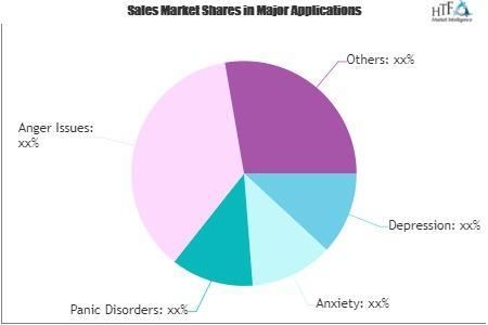 Behavioral Therapy Market