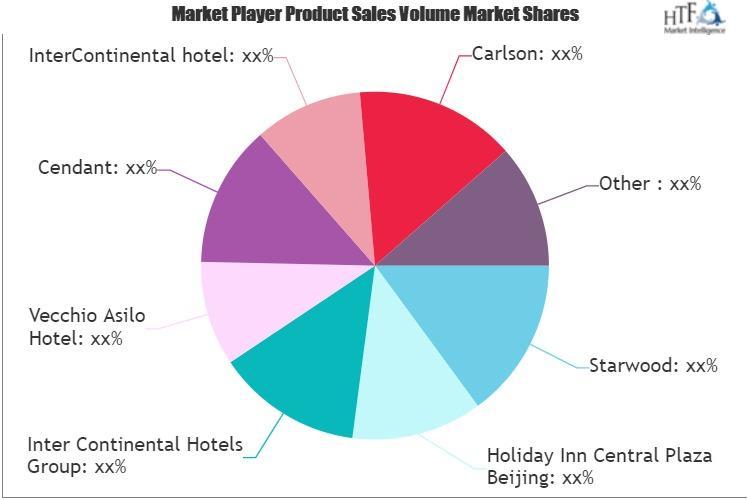 Hotel Gift Cards Market
