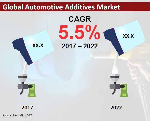 Automotive Additives Market