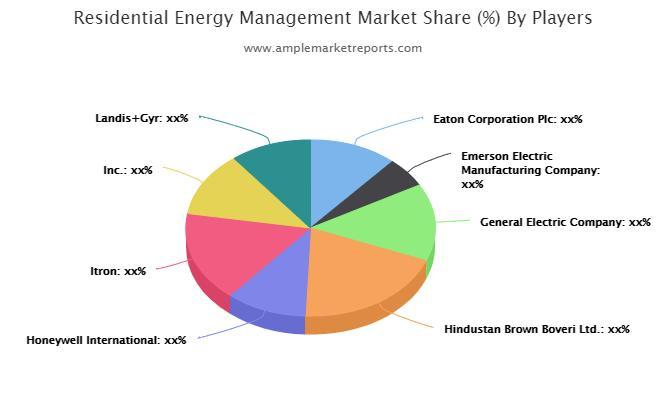 Residential Energy Management Market