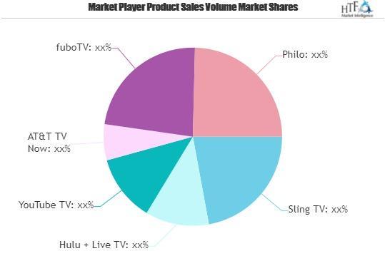 Virtual MVPDs Market