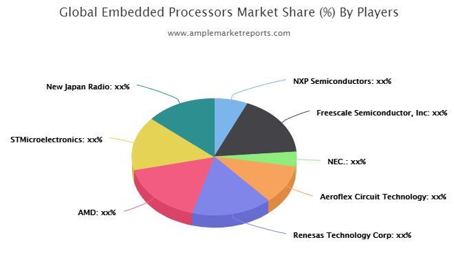 Embedded Processors Market