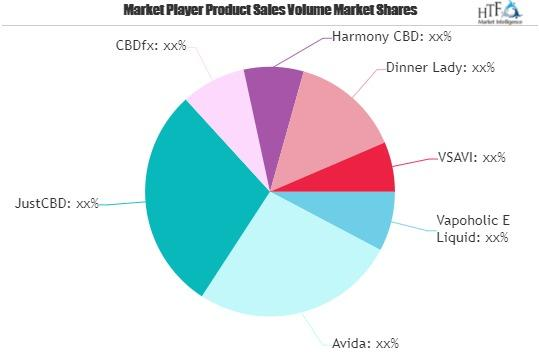 CBD E-liquids Market