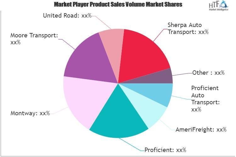 Auto Transportation Market