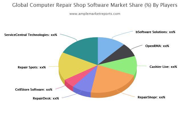 Computer Repair Shop Software Market