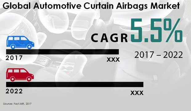 Automotive Curtain Airbag Market