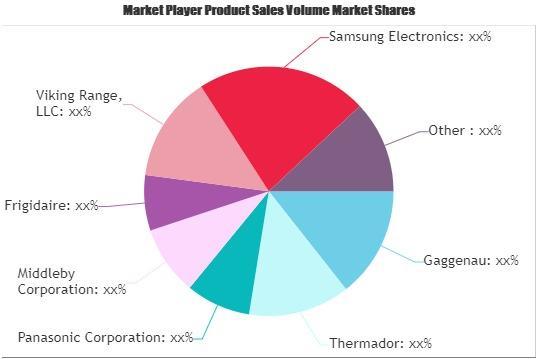 Luxury Home Appliances Market
