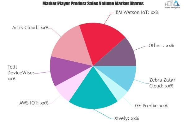 IoT Cloud Market