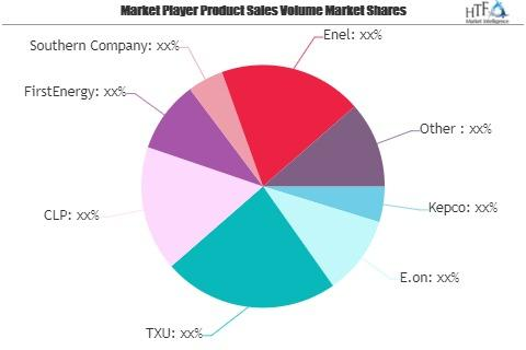 Thermal Power Plant Market