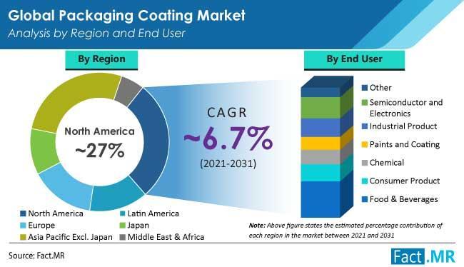 PET bottles coating market