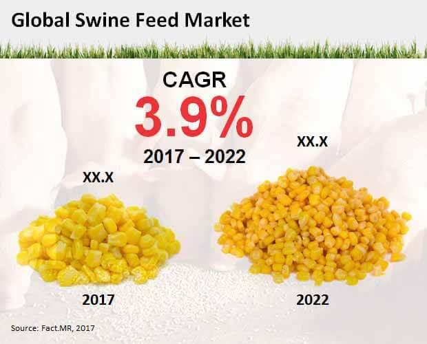 Premium-Quality Swine Feed Market
