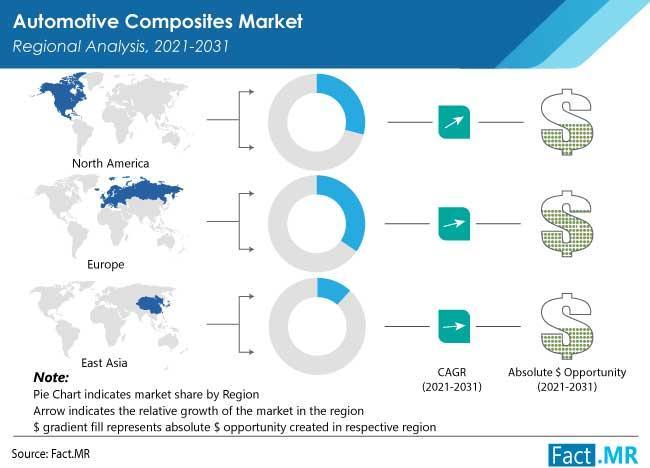 Glass Fiber Automotive Composites