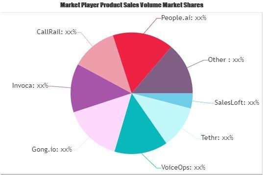 Conversation Intelligence Software Market