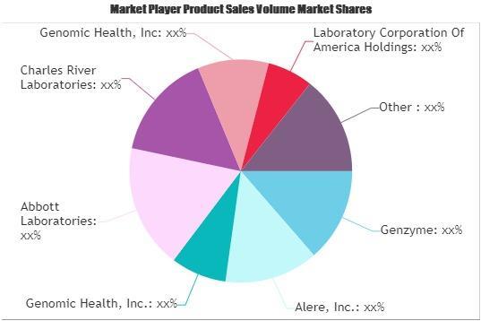 Clinical Diagnostics Market