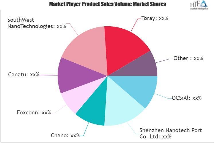 Carbon Nanotube (CNT) Market