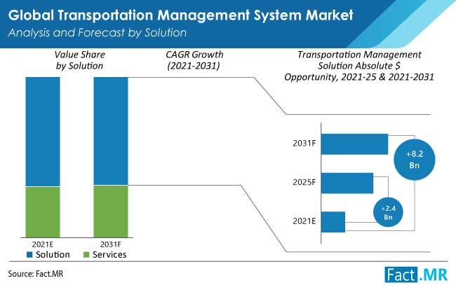 Transportation Reporting and Analytics Solutions