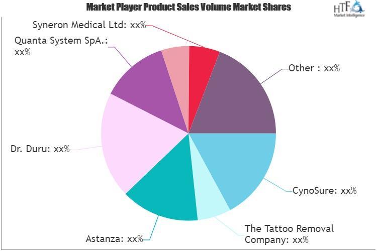 Tattoo Removal Market