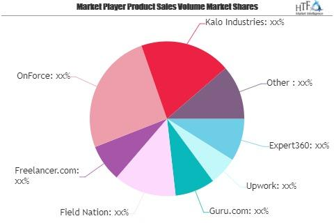 Freelancer Management Software (FMS) Market