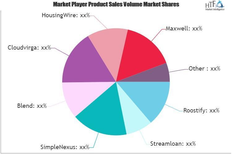 Digital Mortgage Software Market