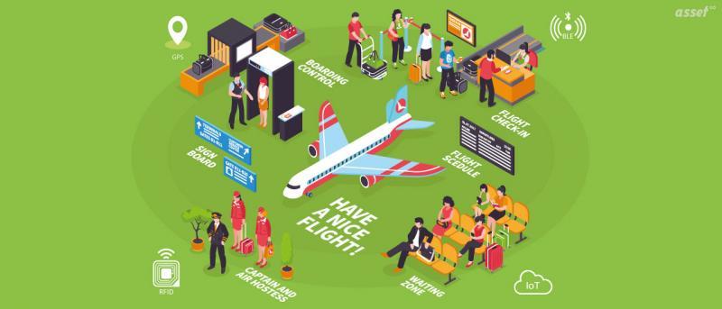 Airport Asset Tracking Market