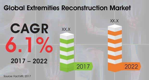 Extremities Reconstruction Market