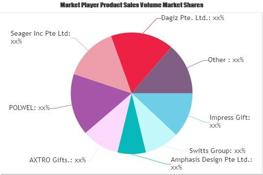 Gifts Retailing Market