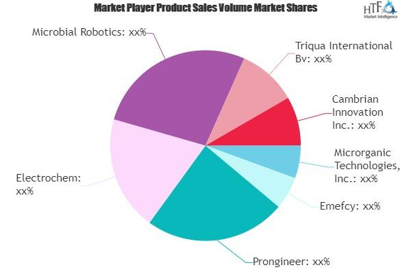 Bioelectrochemical Systems Market