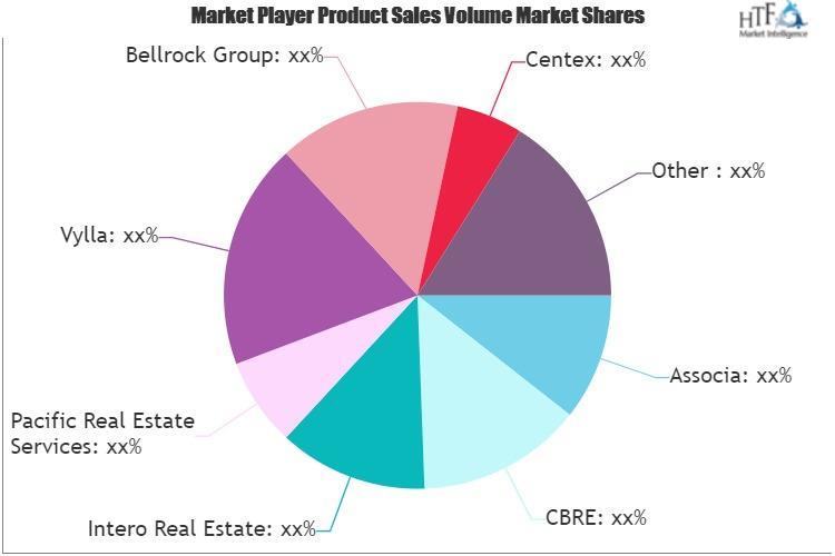 Real Estate & Property Management Services Market