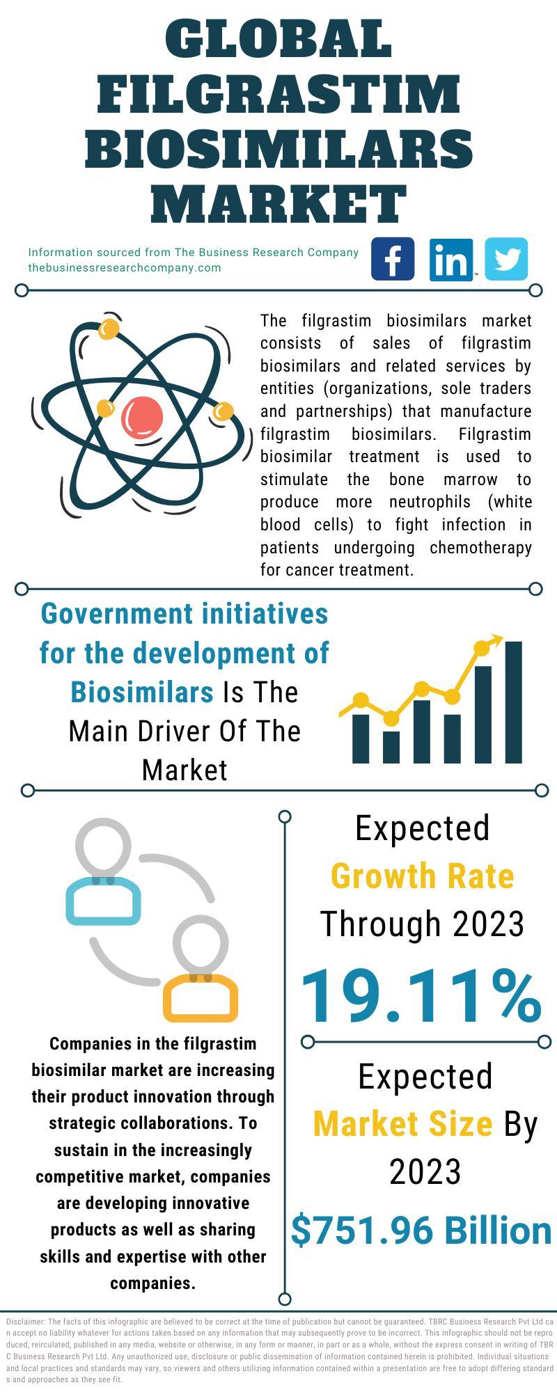 Filgrastim Biosimilars Market