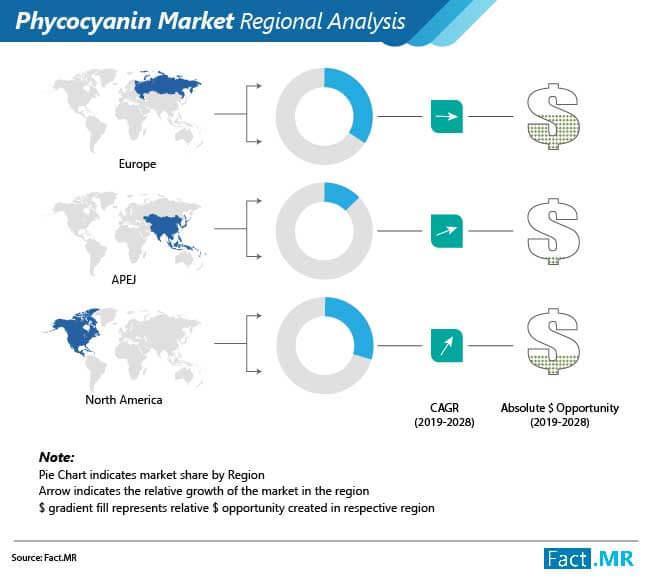 Phycocyanin Market