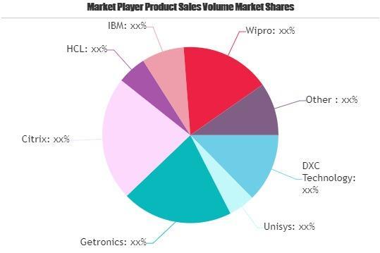 Digital Workplace Market