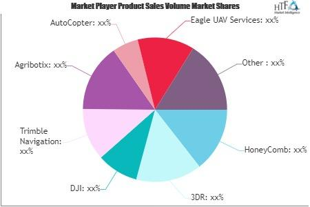 Agriculture Drone Market