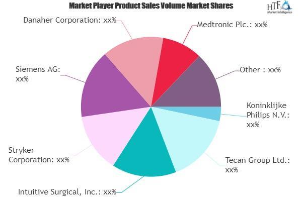 Medical Automation Market