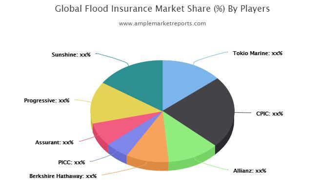 Flood Insurance Market