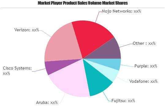 Managed Wi-Fi Solutions Market