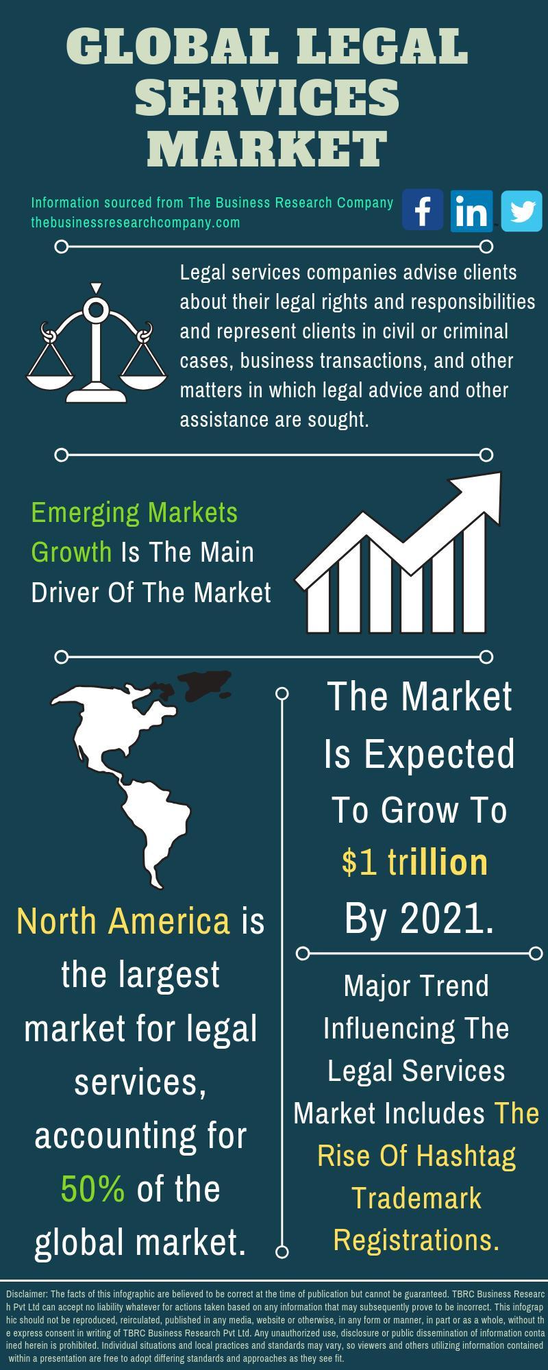 Legal Services Market