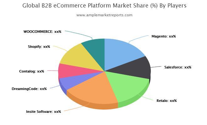 B2B E-commerce Platform Market