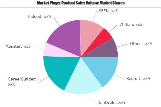 Online Recruitment Services Market