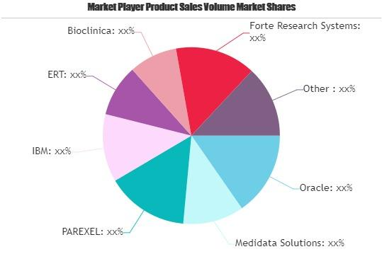 Clinical Trial (CTMS) Market