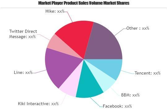 Mobile Messaging Apps Market
