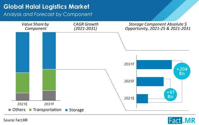 Halal Logistics Market