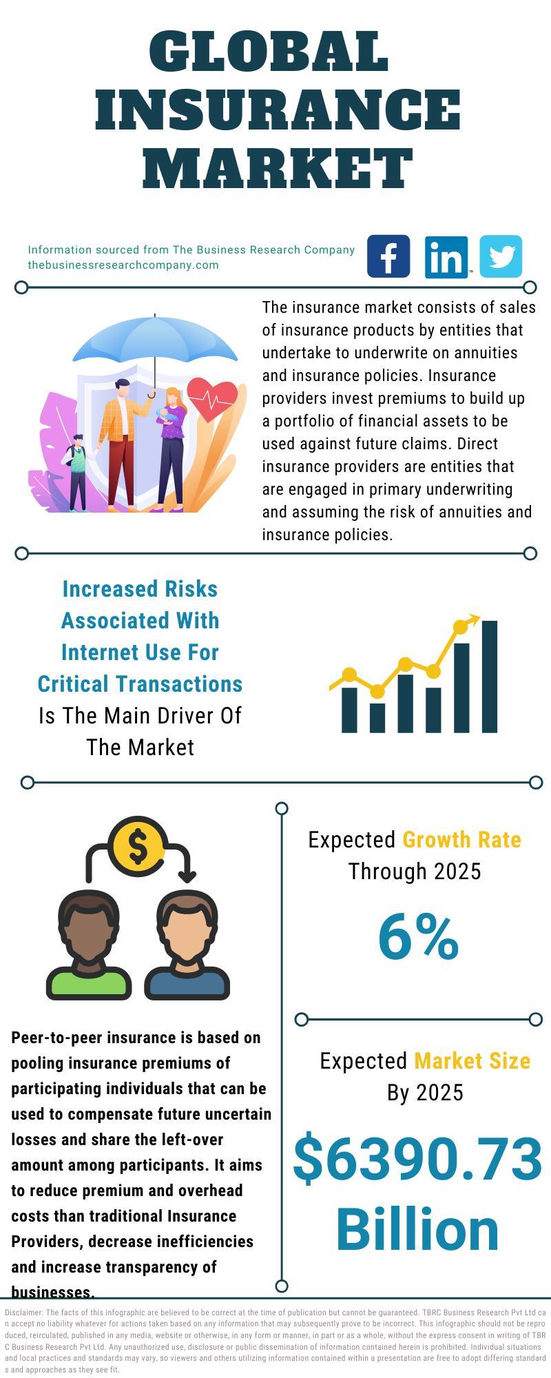 Global Insurance Market