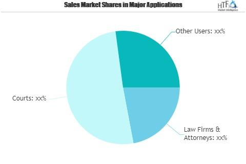 Digital Transformation in Law Firms and Legal Service Market