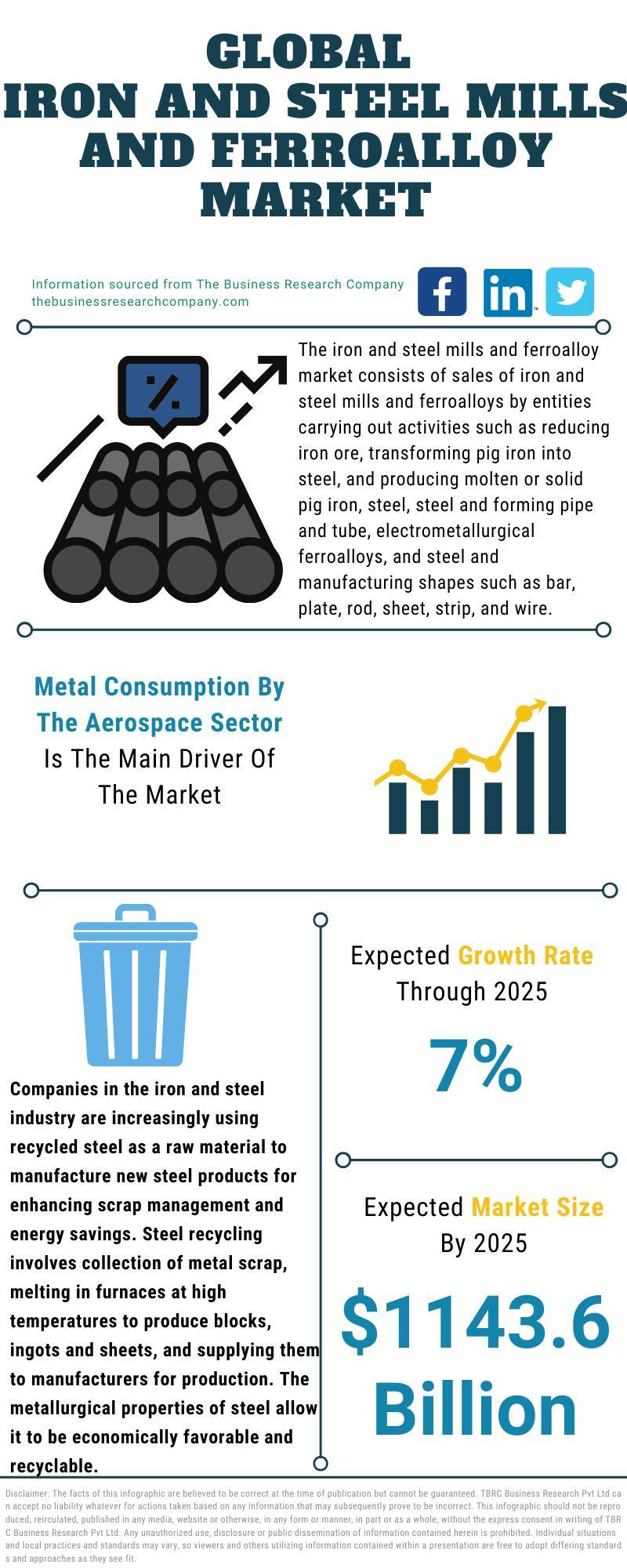 Iron And Steel Mills And Ferroalloy Market