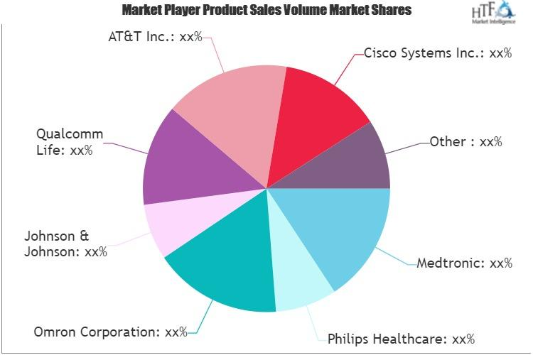 mHealth (Mobile Health) Services Market