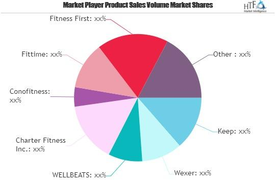 Virtual and Online Fitness Market