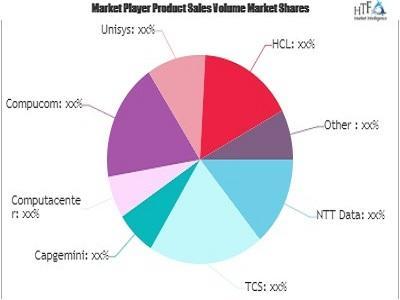 Digital Workplace Technologies Market
