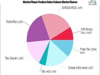Tax Software Market