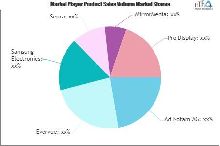 Mirror TV Market